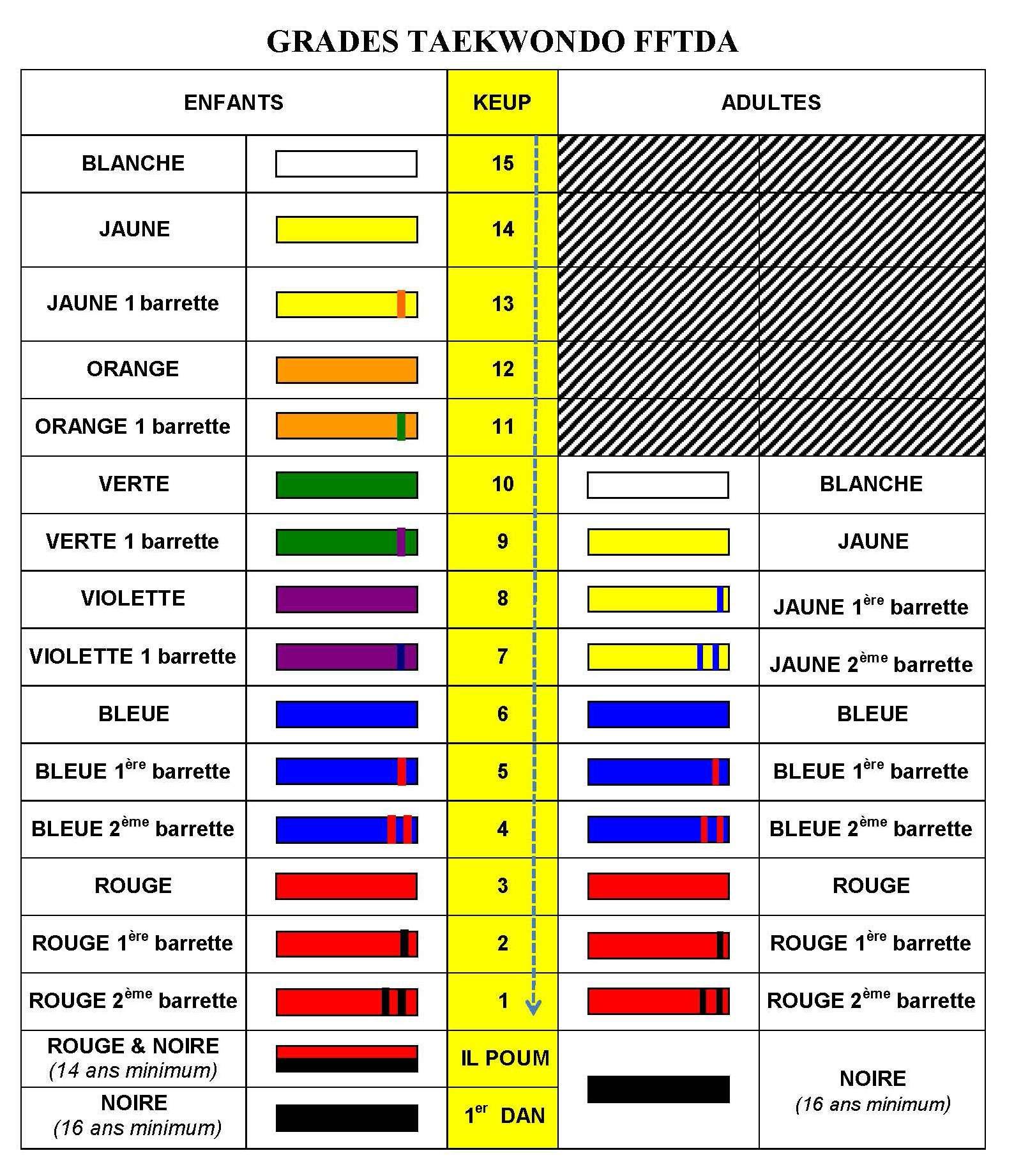 Les couleurs des grades - Baeck Ho Dojang Baeck Ho Dojang 060a2565511